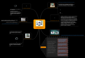 Mind map: Historia de los computadoresy sus generaciones