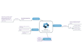 Mind map: Sistema