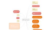 Mind map: Organizaciones de la familia segun Engels.