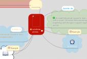 Mind map: indefinite articles