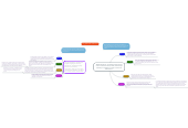 """Mind map: TESOL Standard 3: """"English language learners communicate information, ideas, and concepts necessary for academic success in the area of mathematics."""""""