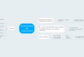 Mind map: Epistemologiadelconocimiento