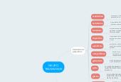 Mind map: NEURO TRANSMISOR