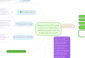 Mind map: Responsabilidad Parental: Conjunto de derechos y deberes  respecto de los padres hacia sus hijos