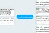Mind map: Origen de la familia la propiedad privada y el estado