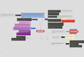 """Mind map: ESTRUCTURA DE LA FAMILIA """"SEGUN ENGELS"""""""