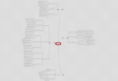 Mind map: Por que  Psicologia?