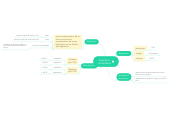 Mind map: Equilibrio