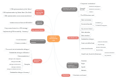 Mind map: Module 2 : Implementing CSR