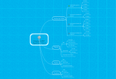 Mind map: Integracao ADV