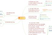 Mind map: RDPD