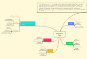 Mind map: Customer Care