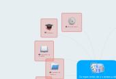 Mind map: Componentes de un sistema de gestion de base de datos