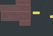 Mind map: Serveur Minecraft RP