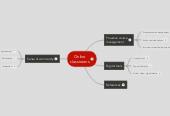 Mind map: Online classrooms
