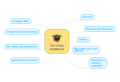 Mind map: PLE LUISA IDARRAGA