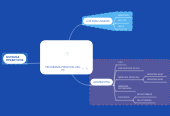 Mind map: PROGRAMA PRINCIPAL DEL PC