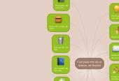 Mind map: Componentes de unsistema de Gestión