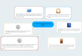 Mind map: componentes de bases de datos.