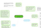 Mind map: Bases teóricas de la éticaprofesional