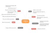 Mind map: Module 3 : Communicating CSR