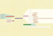 Mind map: Manejo de la ética profesionalen la empresa y los negocios.