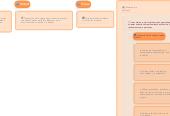 Mind map: Clasificación de los valores,  hábitos, virtudes y vicios.