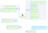 Mind map: Clasificación de losvalores/hábitos, virtudes yvicios