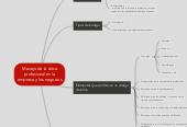 Mind map: Manejo de la éticaprofesional en laempresa y los negocios