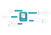 Mind map: Essay WritingChecklist