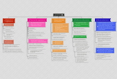Mind map: Organizacion