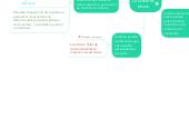 Mind map: Los valores eticos
