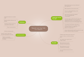 Mind map: Flipped Learning: Take it or Leave It