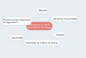 Mind map: Habilidades socialesvaloradas en el trabajo