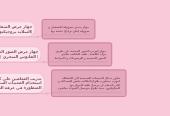 Mind map: الأساليب التقنية لتعليم ذوي الإعاقة السمعية