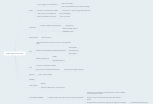 Mind map: Digital Agenda Chat • Feb 26