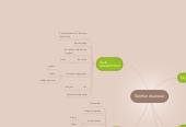 Mind map: Samfundsansvar
