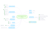 Mind map: Copy of Speech Contest Checklist
