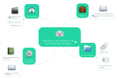 Mind map: Arquitectura de los sistemas de gestión de base de datos