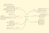 Mind map: Ranching and Dry Farming
