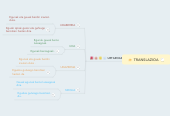 Mind map: TRANSLAZIOA