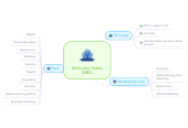 Mind map: Welcome VideoMBD