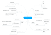 Mind map: Control Systems