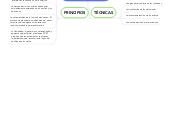 Mind map: ZOPPPlanificación de Proyectos Orientada por Objetivos