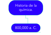 Mind map: Relación