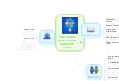 Mind map: Arquitectura de los sistemas de base de datos.