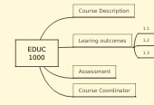 Mind map: EDUC 1000