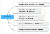 Mind map: IFC Markets
