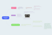 Mind map: Imperial War Cabinet