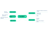 Mind map: Ярослав Мудрый 1019-1054гг